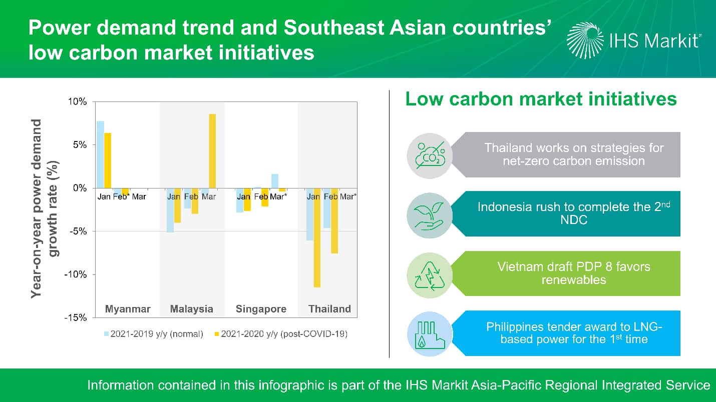 Power demand trend and Southeast Asian countries' low carbon market initiatives