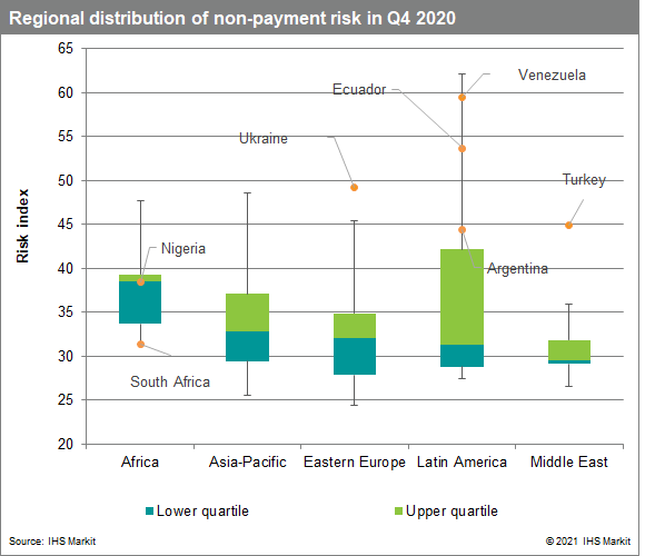 Regional distribution of non-payment risk in Q4 2020