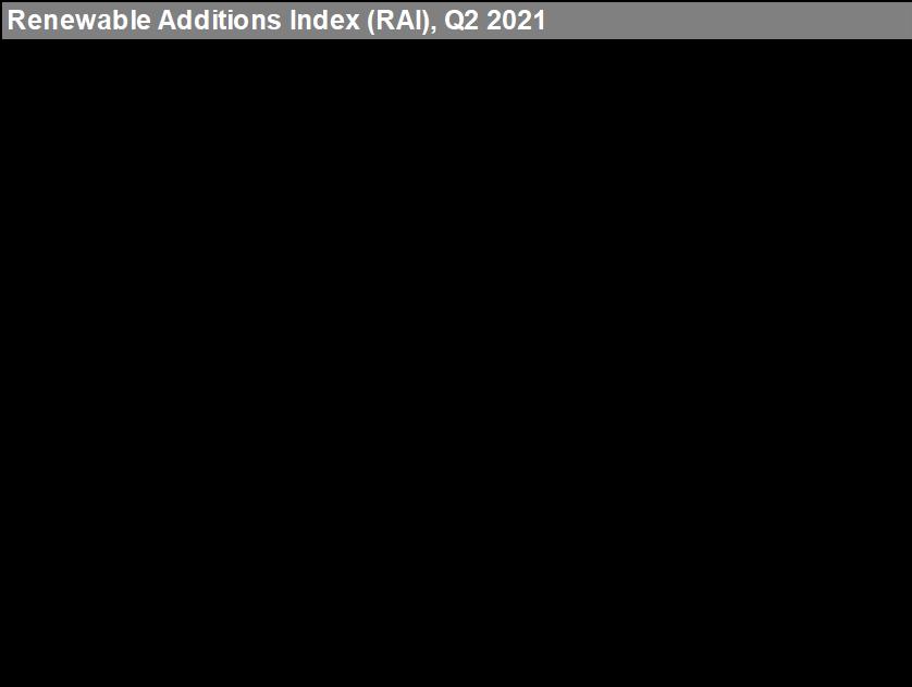 Renewable Additions Index (RAI), Q2 2021