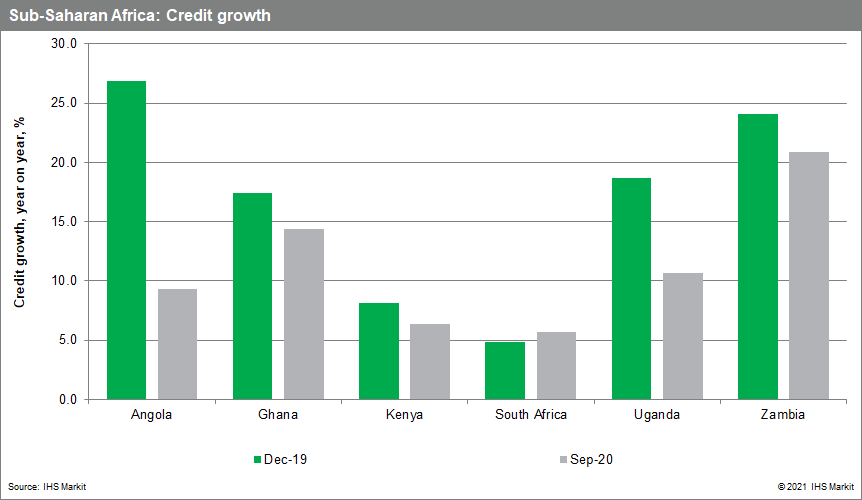 Sub-saharan Africa credit growth