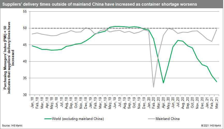 Suppliers delivery time outside mainland china container shortage