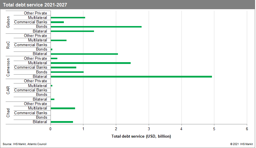 Total debt service of CEMAC countries, 2021-27