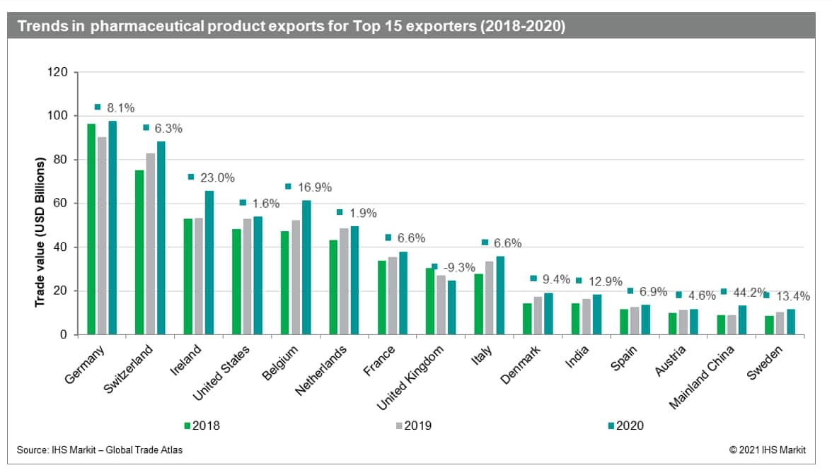 Trends in pharmaceutical product exports for Top 15 exporters (2018-2020)
