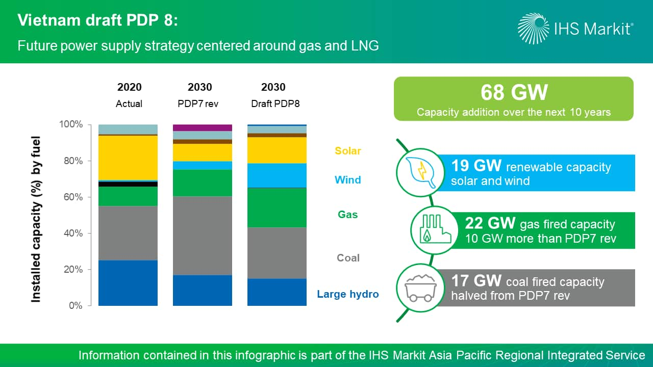 Vietnam draft PDP 8 - Future power supply strategy centered around gas and LNG