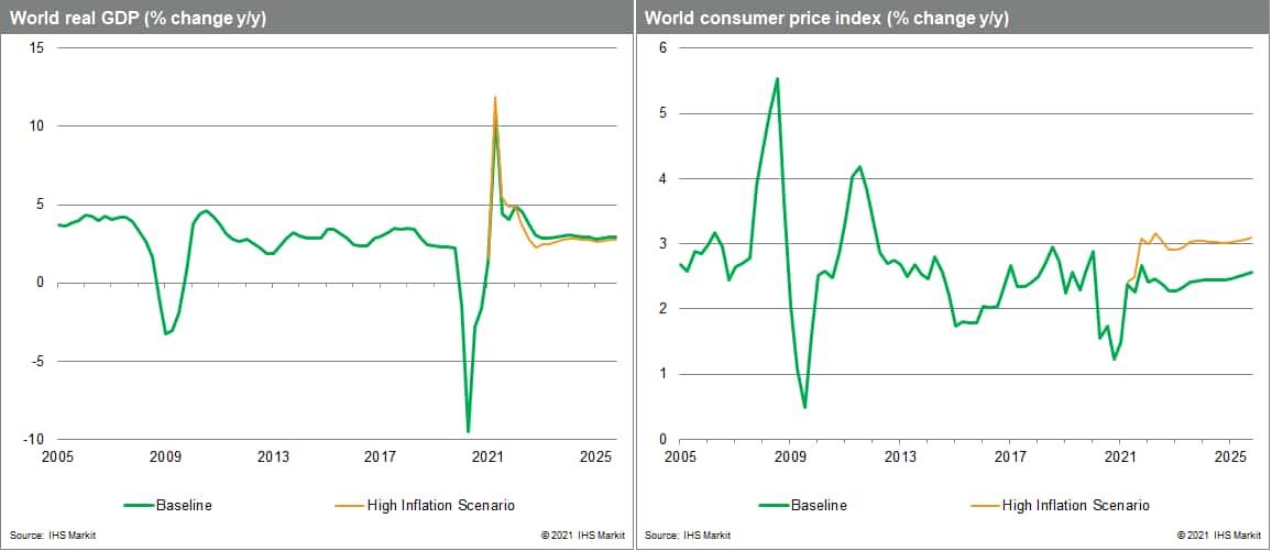 Global GDP and Global CPI