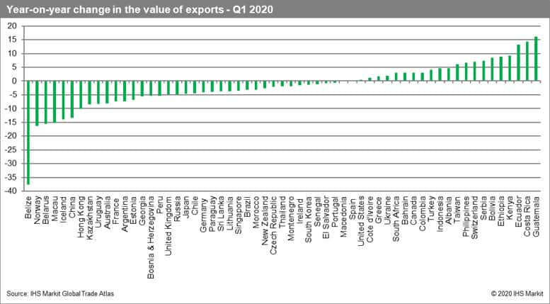 Year-on-year change in the value of exports