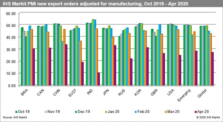 IHS Markit PMI new export orders adjusted for manufacturing
