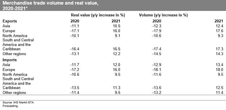 Merchandise trade volume and real value 2020-2021