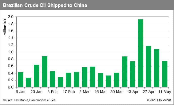Brazilian Crude Oil Shipped to China