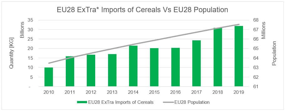 EU28 Imports of Cereals