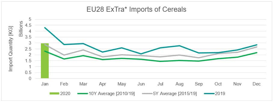 EU28 ExTra Imports of Cereals