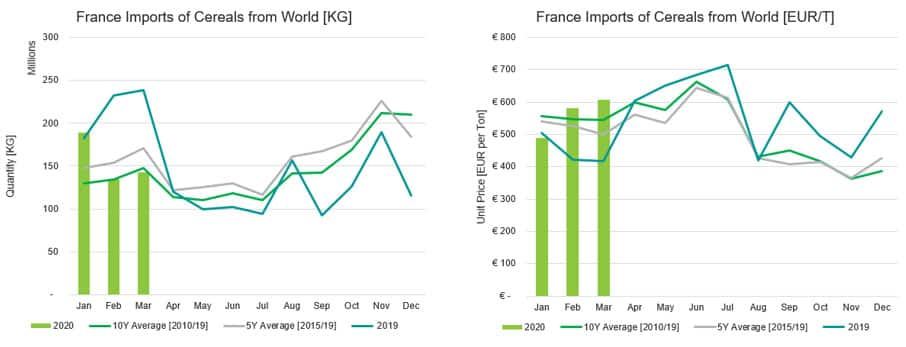 France Imports of Cereals from the World