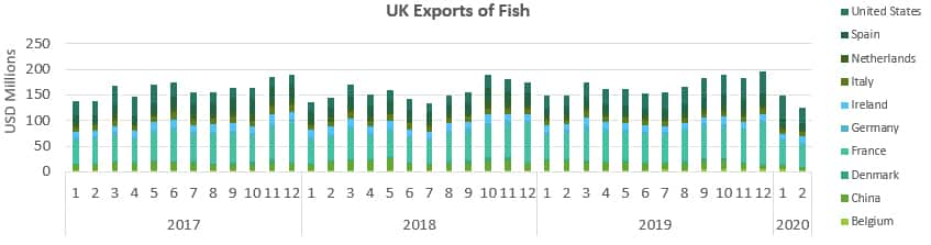 UK Exports of Fish