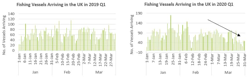 Fishing Vessels Arriving in the UK Q1 2019 and 2020