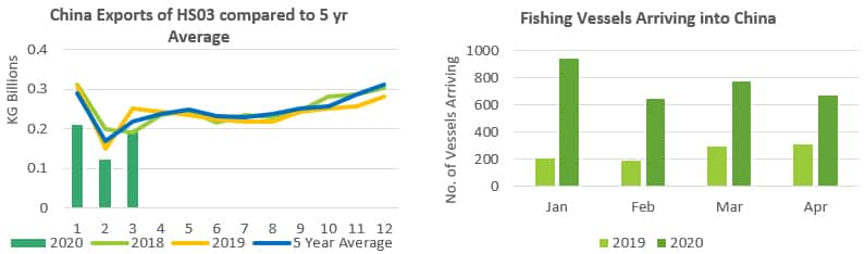 China Exports of HS03 and Fishing Vessel Arrivals into China