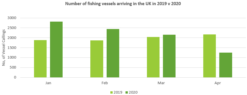 Number of fishing vessels arriving in the UK in 2019 v 2020