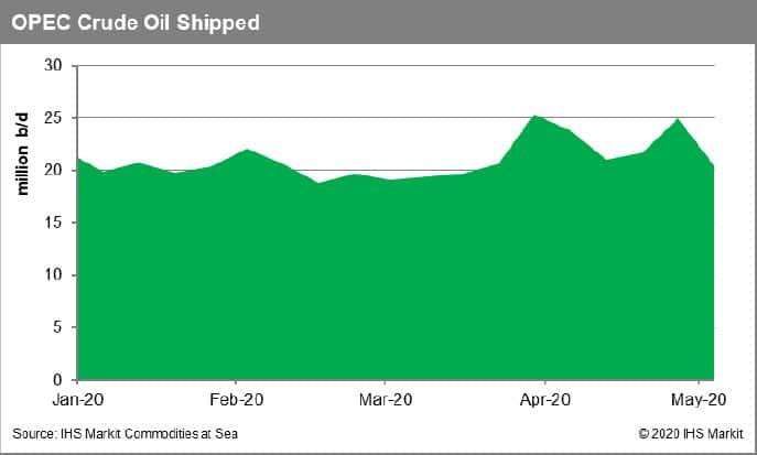 OPEC Crude Oil Shipped
