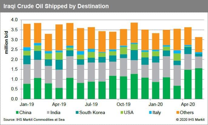 Iraq Crude Oil Shipped by Destination