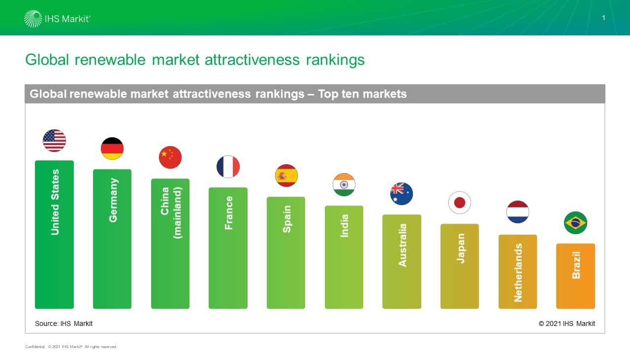 Global renewable market attractiveness rankings - Top ten markets