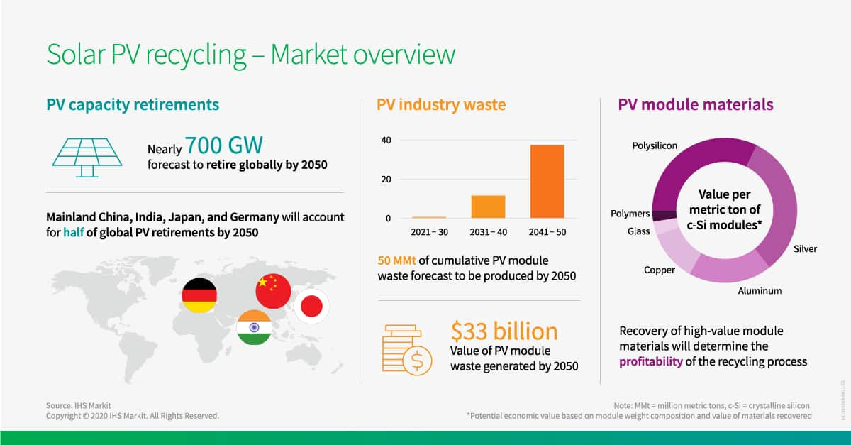 Solar PV recycline - Market overview