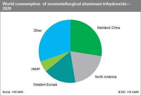 aluminum chemicals