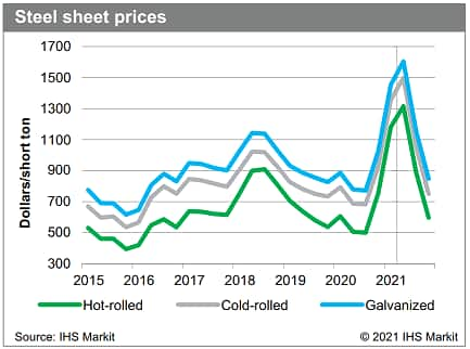 Global hot rolled cold rolled and galvanized steel sheet prices forecast