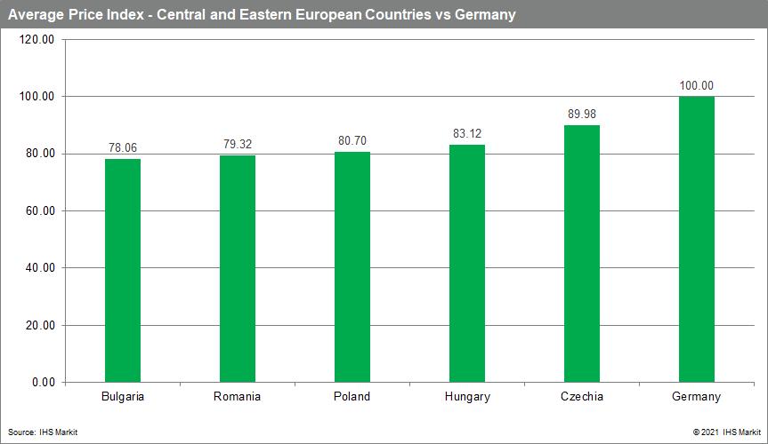 Average price index CCE vs germany drug prices