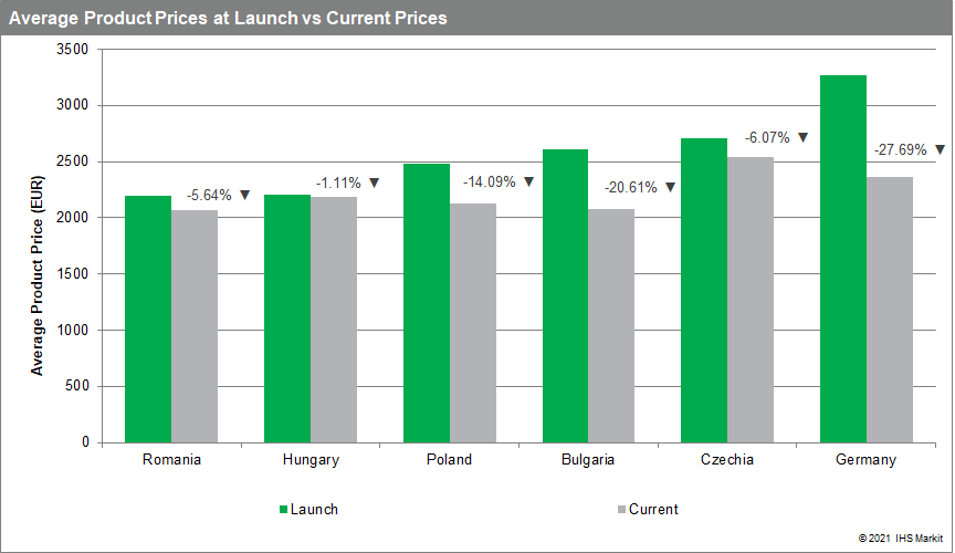 Average product price at launch bs current prices pharma drug price