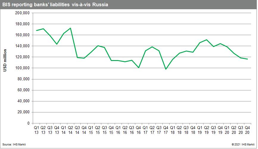 BIS reporting banks' liabilities vis-à-vis Russia