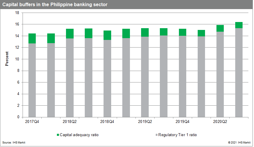 Capital buffers in the Philippine banking sector