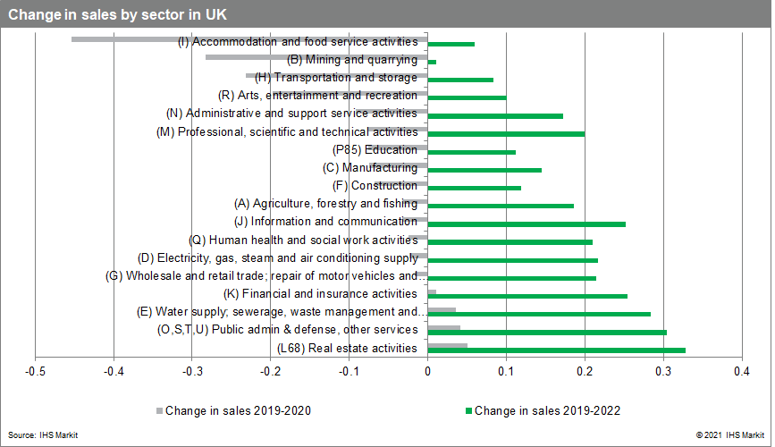 changes in sales for the UK by sector May 2021