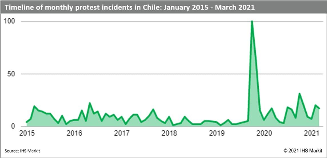 Chile protests January 2015 through March 2021