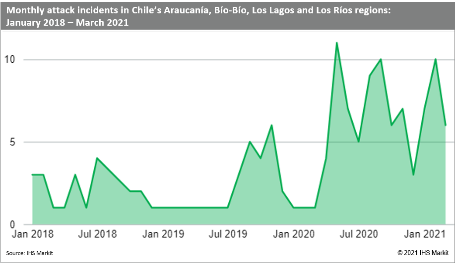 Monthly attack incidents Araucania, bio bio, los legos and los Rios chile