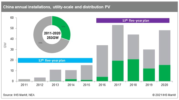 China annual installations, utility-scale and distribution PV