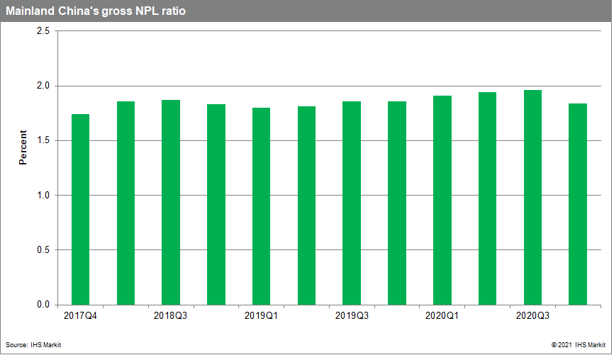 Mainland China's gross NPL ratio
