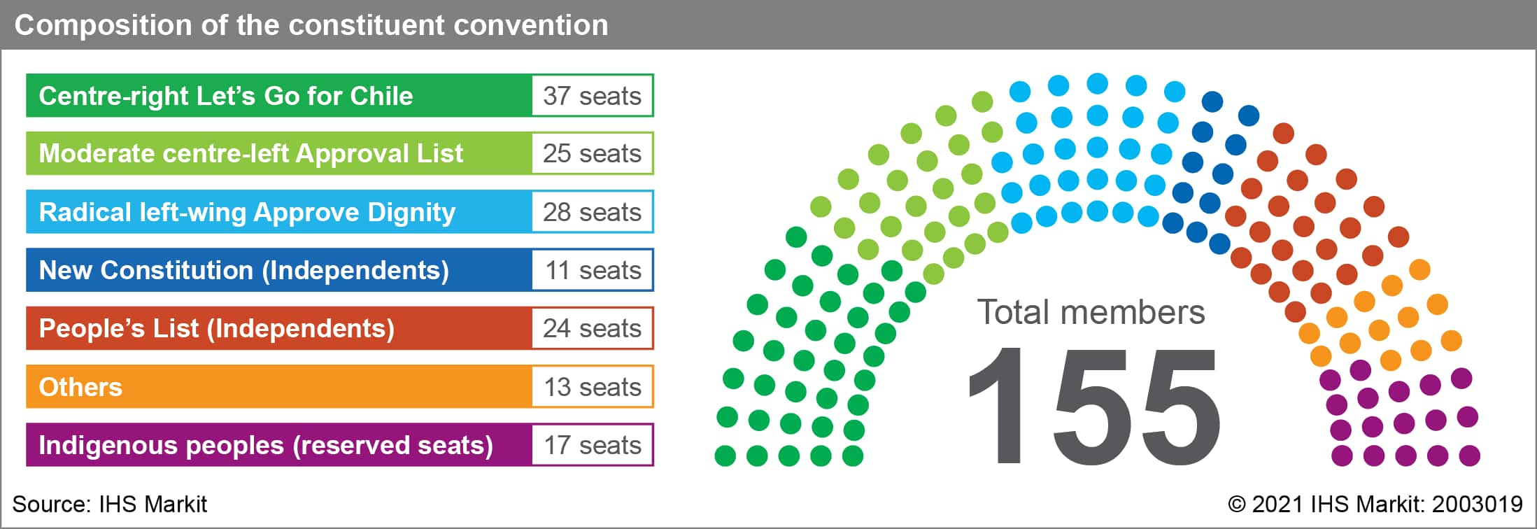 composition of chile's constitution convention
