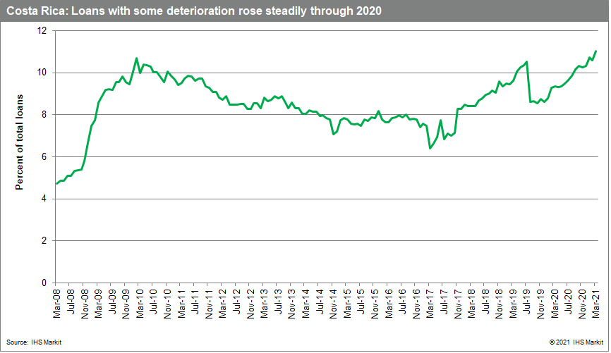 Costa Rica: Loans with some deterioration rose steadily through 2020
