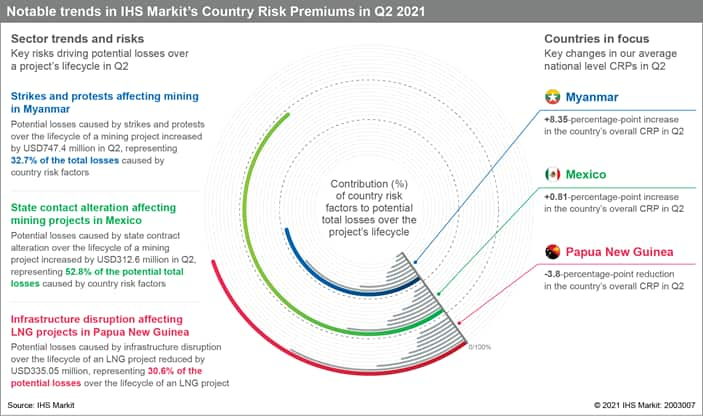 trends in Country Risk Premiums CRP scores