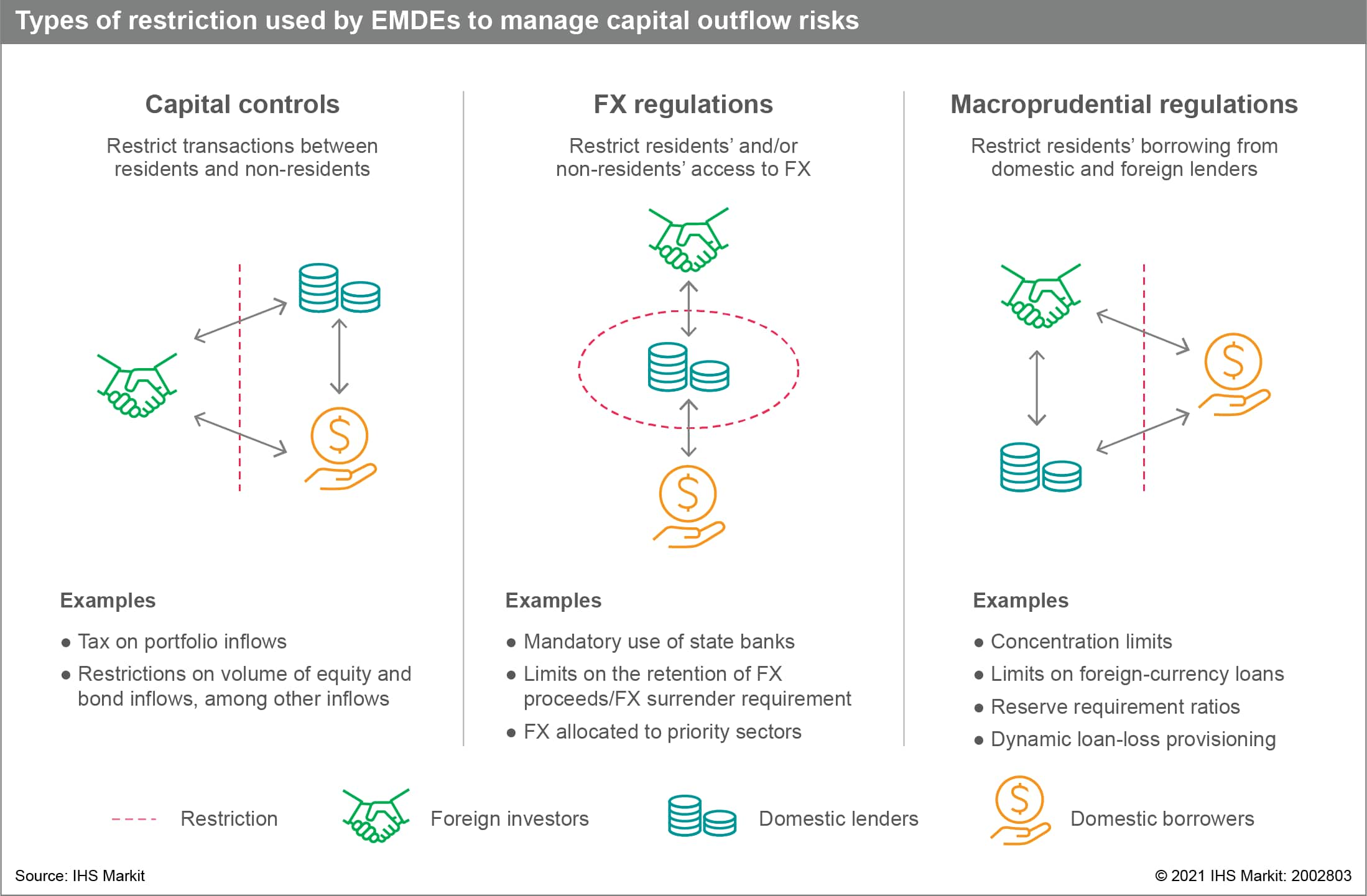 types of restrictions used by EMDEs to manage capital outflow risks