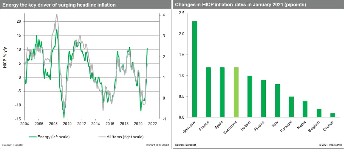 inflation and energy prices in the Eurozone