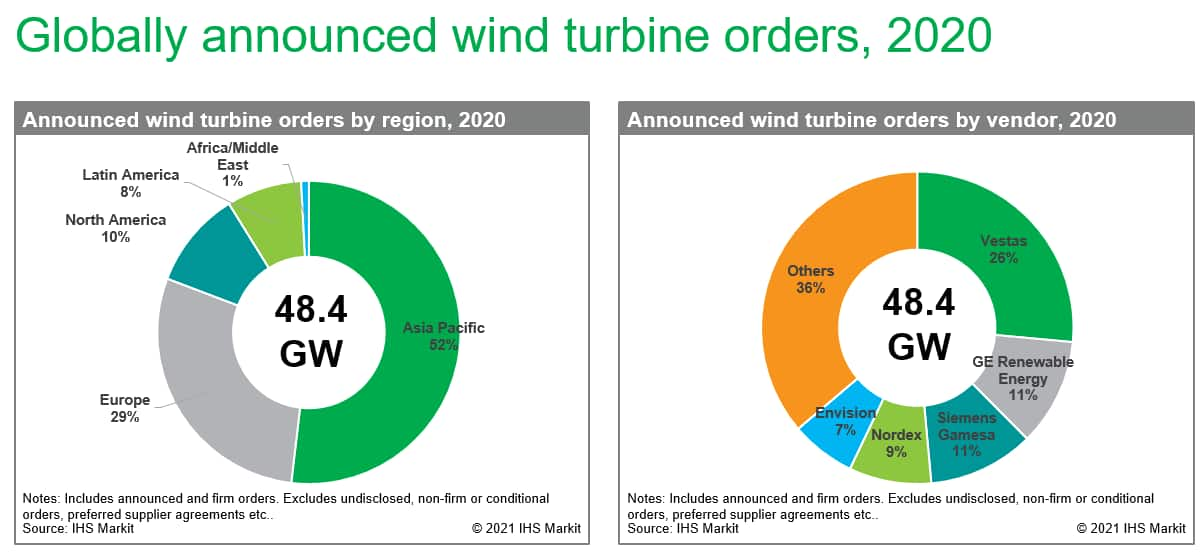 Globally announced wind turbine order, 2020