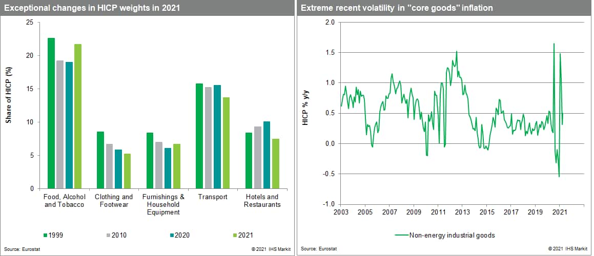 inflation in the eurozone and core goods costs