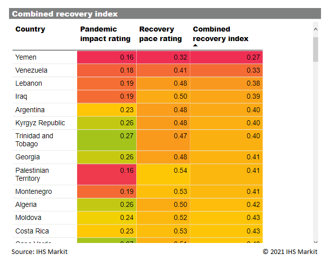 High impacted and slow recovery index