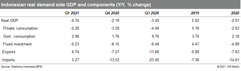 Indonesia Real GDP may 2021
