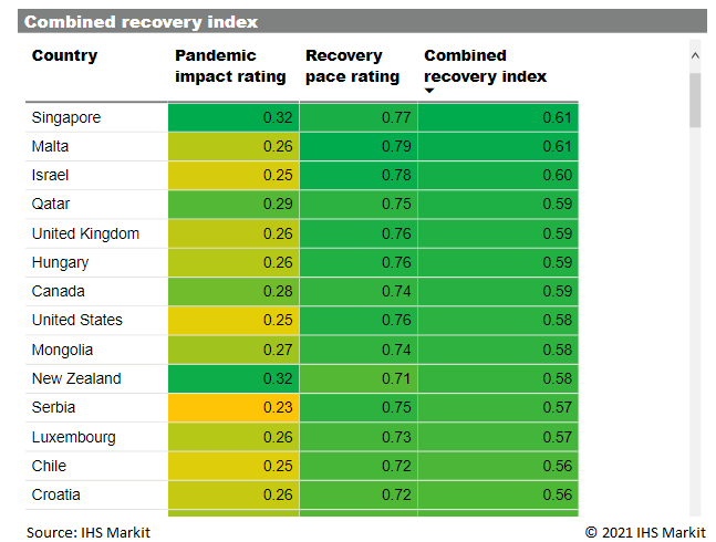 low impact fast recovery index