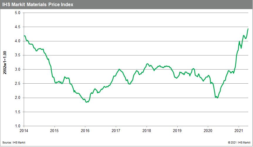 MPI commodity price materials price index