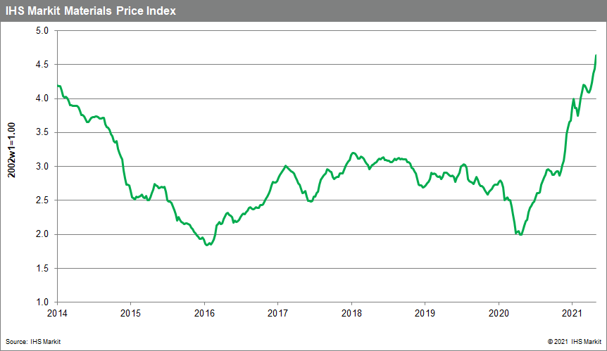 Materials Price Index MPI commodity prices