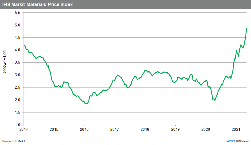 MPI commodity price forecasts