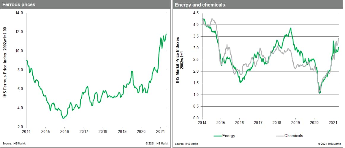 MPI commodity prices metals chemicals