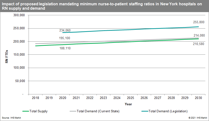 nurse to patient numbers in new york Safe Staffing for Quality Care Act